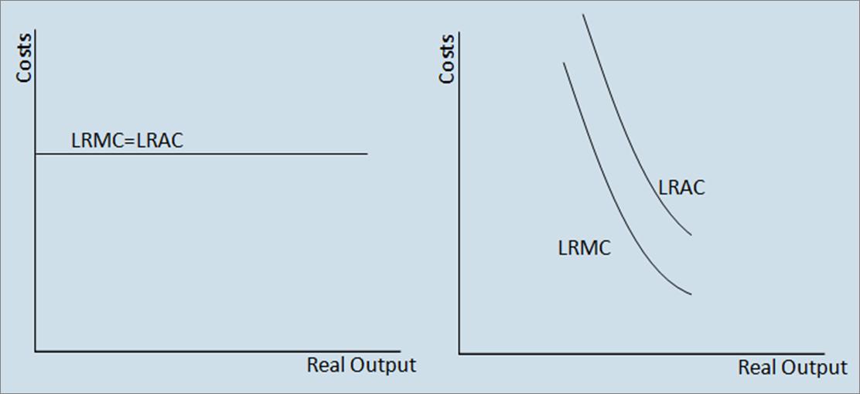 how to find minimum average cost economics
