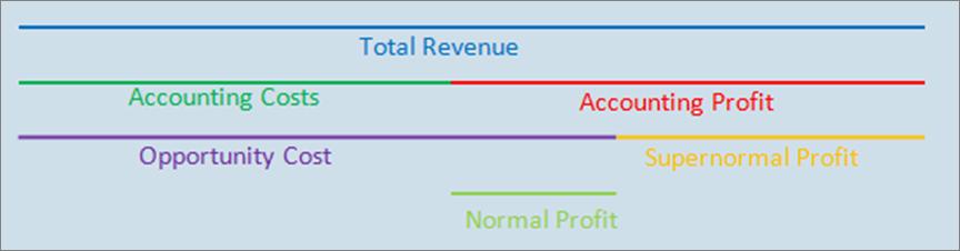 economic economics and profit max profit Microeconomics economic profit = t revenue -t economic costs   increases, total revenue increases first reaches a maximum and then starts falling  profit.
