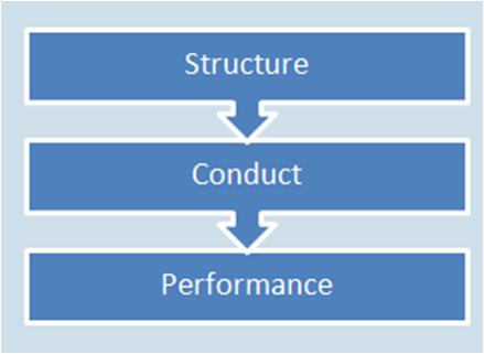 structure conduct performance model Overview of industry structure, conduct, and performance overview of industry structure, conduct key features of the structure, conduct, performance.