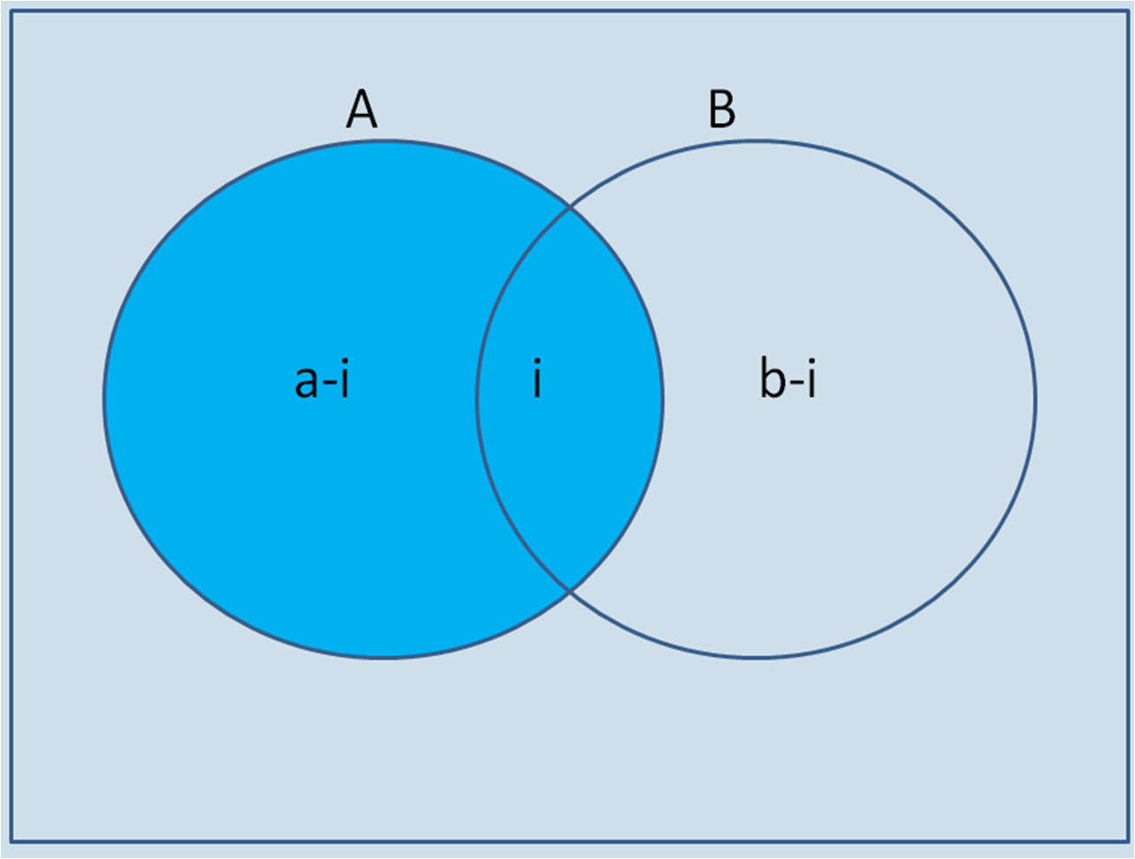 Probability we would write the sample space the total number of possibilities of an event occurring on the outside of the venn diagram on the inside outside the pooptronica