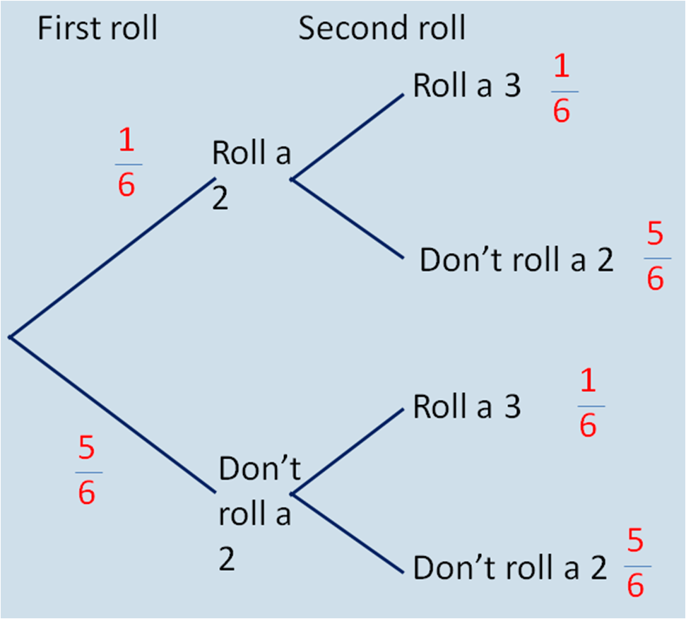 probability example with dice