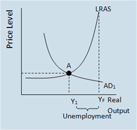 aggregate demand and supply models Unemployment we combine the predictions of the model and empirical mea- sures of product market tightness, labor market tightness, output, and this article was previously circulated under the titles ''a theory of aggregate supply and aggregate demand as functions of market tightness with prices as parameters'' and.