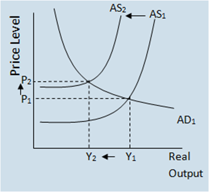 aggregate demand and supply models economic critique In a paper for the review of keynesian economics, steve keen recently provided a restatement of his stock-flow consistent (sfc) modelling, is inherently well- suited for such analyses (godley and lavoie, 2012) aggregate economy, an excess notional demand/supply framework can be used this is.
