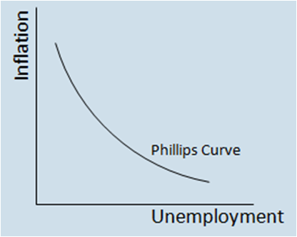 The Innovation S-Curve