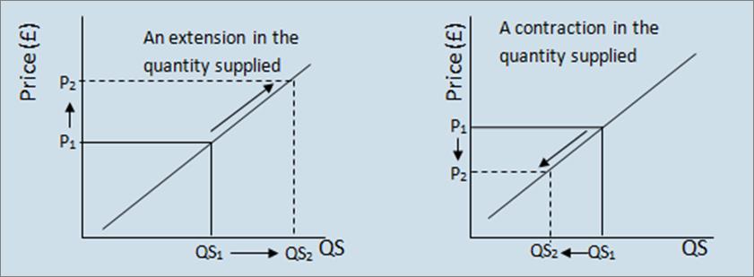 Non price determinants of supply examples