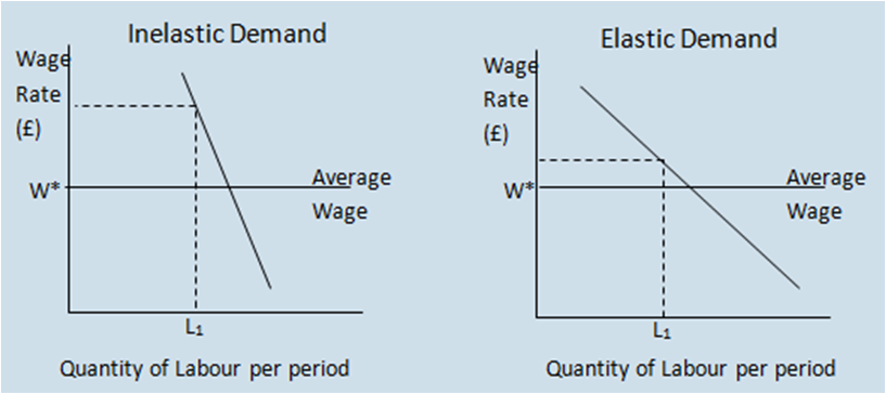 Demand and Supply of Labour (Explained With Diagram)
